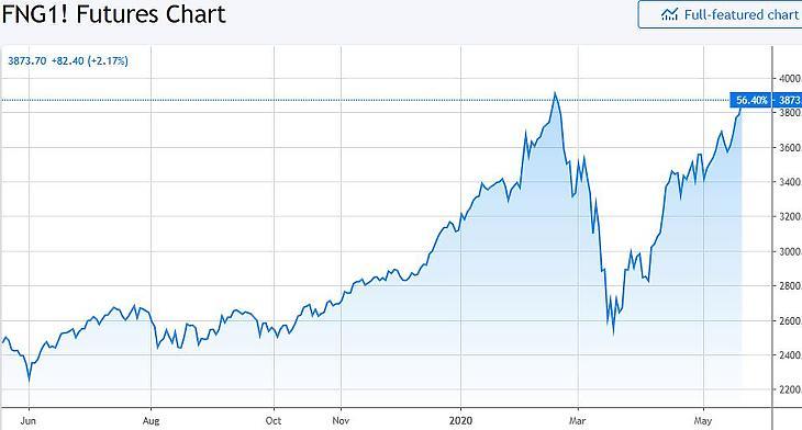 A FANG+ index egy éve (Tradingview.com). Komponensek: Facebook, Apple, Amazon, Netflix , Google, Alibaba, Baidu, NVIDIA, Tesla, Twitter.