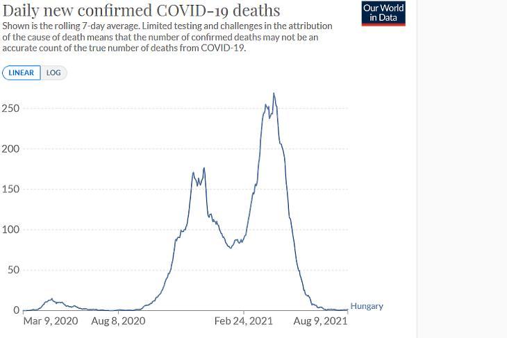 A koronavírusos halálesetek napi száma Magyarországon. (Hétnapos átlag. Forrás: Our World In Data)