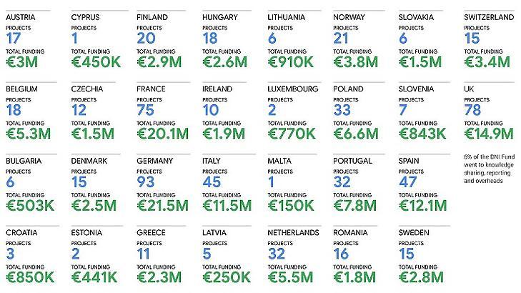 A Google Digital News Initiative támogatásai országok szerint (Forrás: Google)