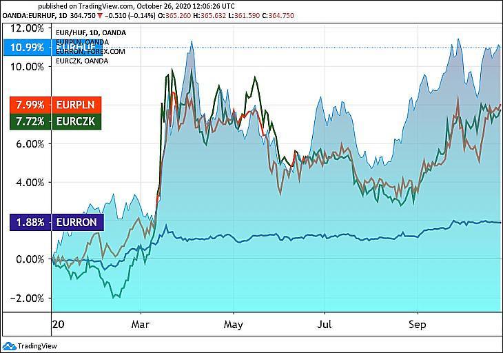 4. Ábra: Devizaárfolyamok az euróhoz képest. Forint (EURHUF), zloty (EURPLN), cseh krona (EURCZK), román lej (EURRON). (Tradingview.com)