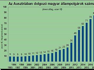 Történelmi csúcs: sosem dolgozott még ennyi magyar Ausztriában
