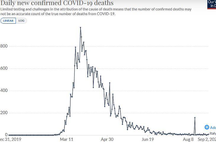 A napi koronavírusos halálesetek számának alakulása Olaszországban. (Forrás: Our World In Data)