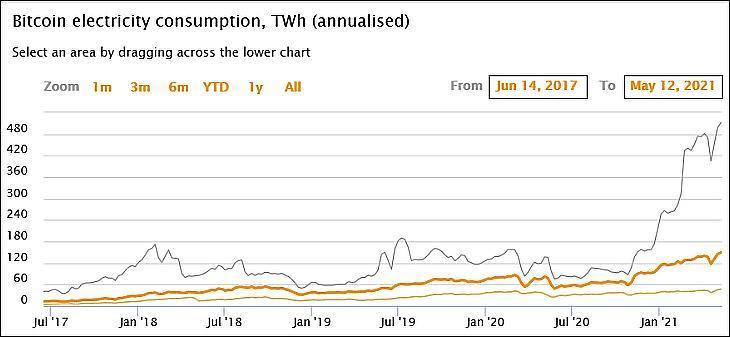 A bitcoin áramfelhasználása a Cambridge Bitcoin Electricity Consumption Index szerint (cbeci.org)