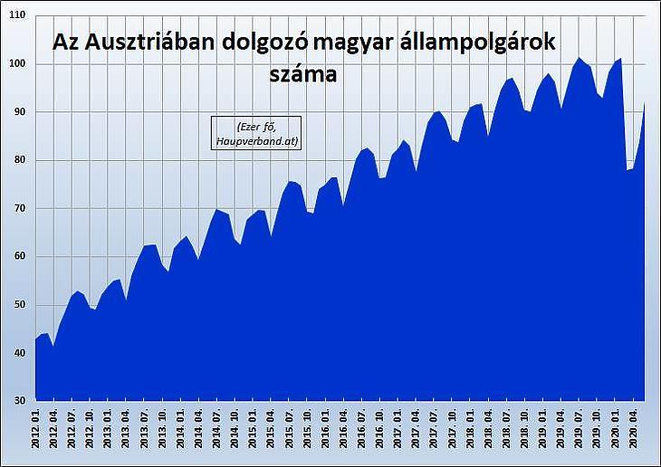 Grafikon: Az Ausztriában foglalkoztatott magyar állampolgárok száma
