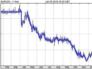 Több éves csúcson a zloty és a cseh korona, csak a forint marad le