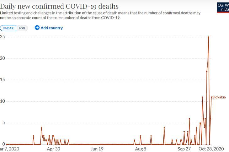 A napi koronavírusos halálesetek száma Szlovákiában. (Forrás: Our World In Data)