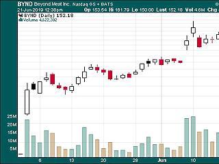 Buborék vagy nem buborék? IPO-lázban égnek a tőzsdések