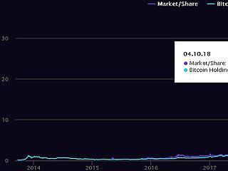 Hogyan vásárolhatsz macerák és különadók nélkül bitcoint?