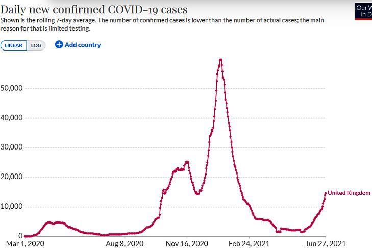 Az új, diagnosztizált koronavírus-fertőzések száma Nagy-Britanniában. (Hétnapos átlag, forrás: Our World In Data)