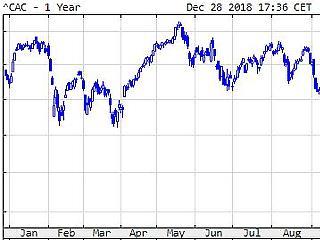 Féléves mélyponton a magyar kötvényhozam, nem lett jövő évi minimálbér