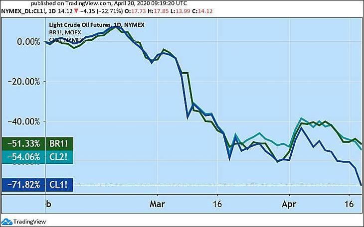 A WTI következő havi és második következő határideje (CL1 és CL2), valamint a Brent közeli határideje (BR1). (Tradingview.com)
