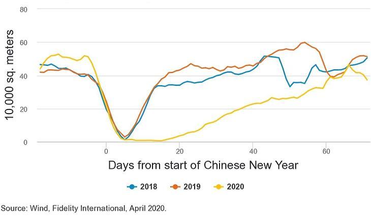 A napi tranzakciószámok hétnapos mozgóátlaga. Függőleges tengely: 10e m2; Vízszintes tengely: Napok száma a Kínai Újévtől számítva Forrás: Wind, Fidelity International, 2020. április