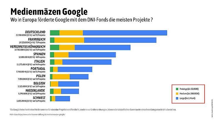 A Google Digital News Initiative támogatásai országok szerinti bontásban (Forrás: Medienmäzen Google)