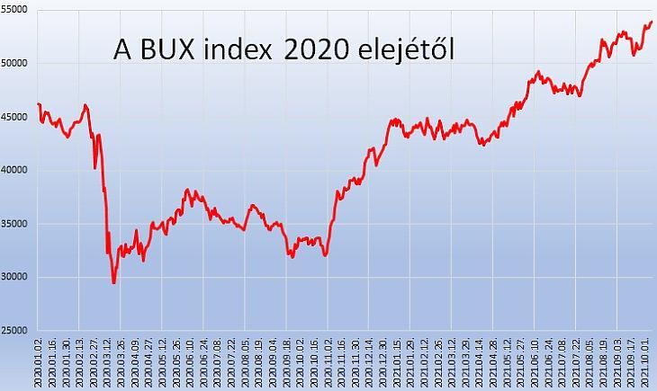 A BUX index 2020 elejétől (adatok: Bet.hu)