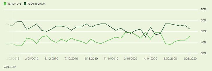 Donald Trump népszerűségi (világos zöld vonal) és népszerűtlenségi (sötét zöld vonal) indexe, 2019. február - 2020. szeptember. Forrás: Gallup