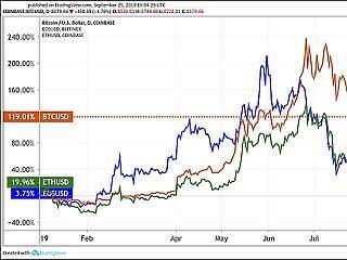 A nap grafikonja: Nagyot zuhant a bitcoin