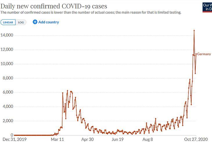 Az új, diagnosztizált koronavírus-fertőzések száma Németországban. (Forrás: Our World In Data)