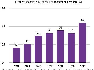 Valami történt: nem akármi a magyar nyugdíjasok új szenvedélye