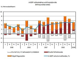 Úgy robbant fel a magyar gazdaság, hogy közben egészségesebb is lett