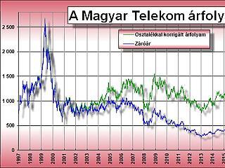 Megugrott a Telekom-részvény – érdemes volt vásárolni?