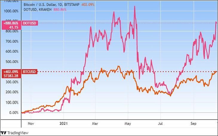 A Polkadot és a Bitcoin árfolyamváltozása, egy év (Tradingview.com)
