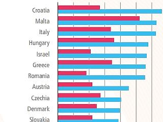 Tényleg sokat költünk alkoholra, de inkább a magyar tinikért kell aggódni