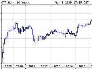 10 éve ért véget az összeomlás – azóta is emelkednek az árak