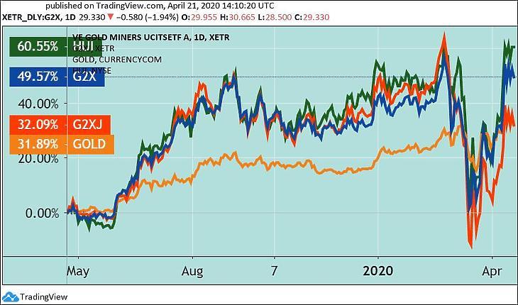 Az arany (GOLD), az aranybánya-részvények egyik indexe (HUI), valamint a GDX és a GDX Junior aranybánya-ETF-ek, változás dollárban, egy évre. (Tradingview.com)