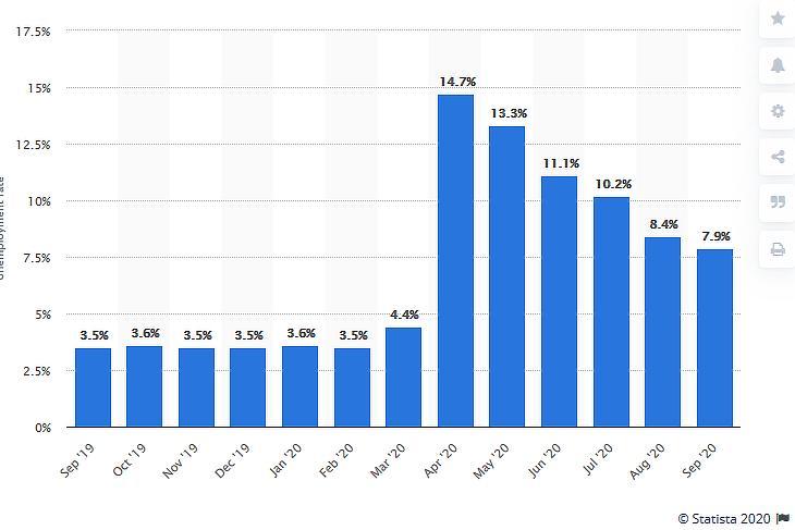 Munkanélküliség az Egyesült Államokban, 2019. szeptember - 2020. szeptember (százalék, forrás: Statista.com)