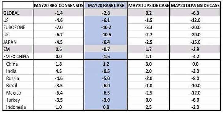 Táblázat: GDP-változás 2020-ban, becslés. Az elemzői konszenzus (bal oldali oszlop), a Fidelity alapszcenáriója (kékkel kiemelve), majd az optimista és a pesszimista változat. Forrás: Fidelity International.