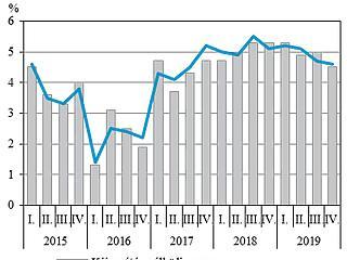 Sűrűsödnek a negatív jelek, de még tovább szárnyal a magyar gazdaság