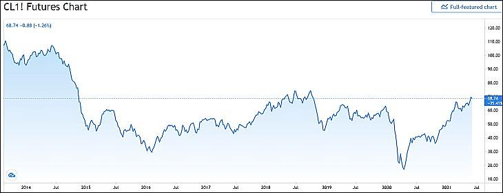 A WTI típusú olaj árfolyama (Tradingview.com)