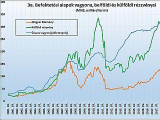 Sok éve nem látott szinten van a részvények aránya a magyar alapokban