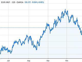 Elromlott a hangulat, ismét elindult az euró/forint 337 felé