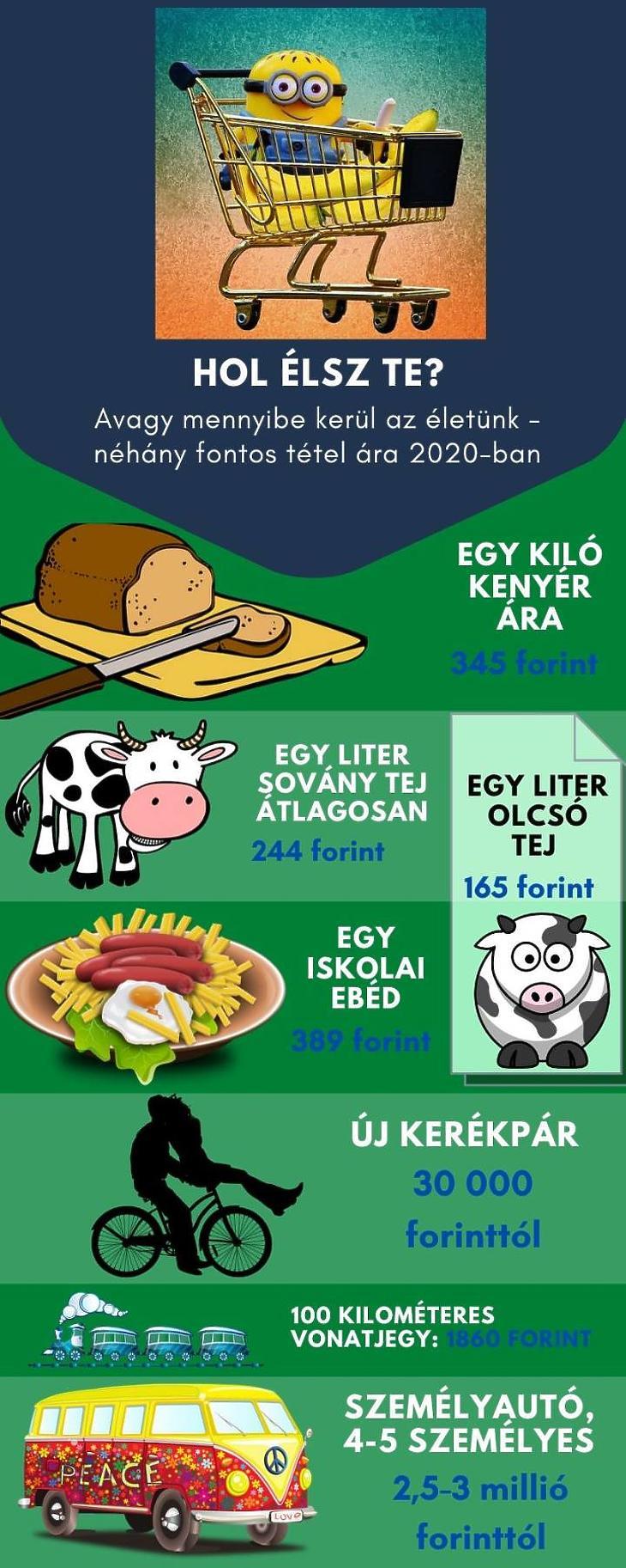 Fontosabb termékek árai (Grafika: Canva.com, Pixabay.com)