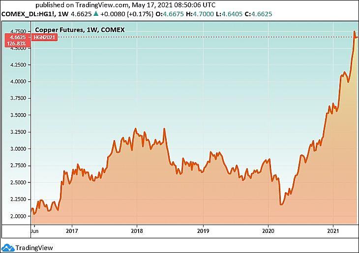 A réz árfolyama az USA-ban (Tradingview.com)