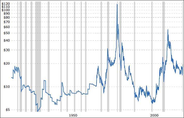 Az ezüst inflációval korrigált árfolyama. Szürkével a recessziós időszakok. (Macrotrends.net)