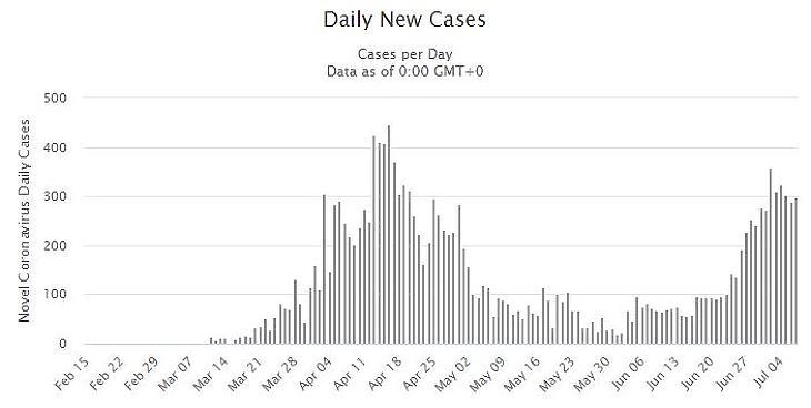 Napi új igazolt koronavírusos esetek száma Szerbiában. Forrás: worldometers.info