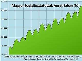 Jönnek a románok, és kiszorítják a magyar vendégmunkást?