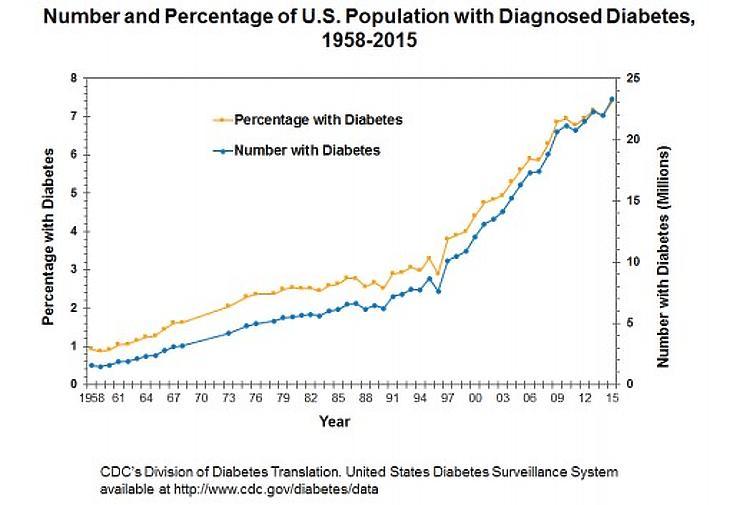 Forrás: Centers for Disease Control and Prevention: Long-term Trends in Diabetes 2017 report. Megtekinthető itt is: http://www.cdc.gov/diabetes/data