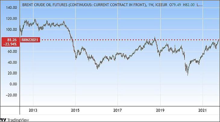 A Brent típusú olaj árfolyama (Tradingview.com)