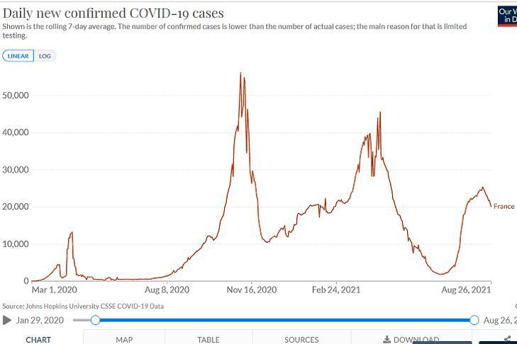 Az új, diagnosztizált koronavírus-fertőzések napi száma Franciaországban. (Hétnapos átlag, forrás: Our World In Data)