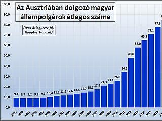 Már megint a magyar dolgozók száma nőtt a legjobban Ausztriában
