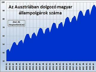 Hűl az osztrák munkaerő-piac, de a magyar dolgozók még megvannak