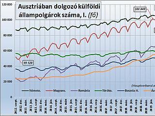 Visszaeshet a magyar vendégmunkások száma, ha elmaradnak a turisták az Alpokban