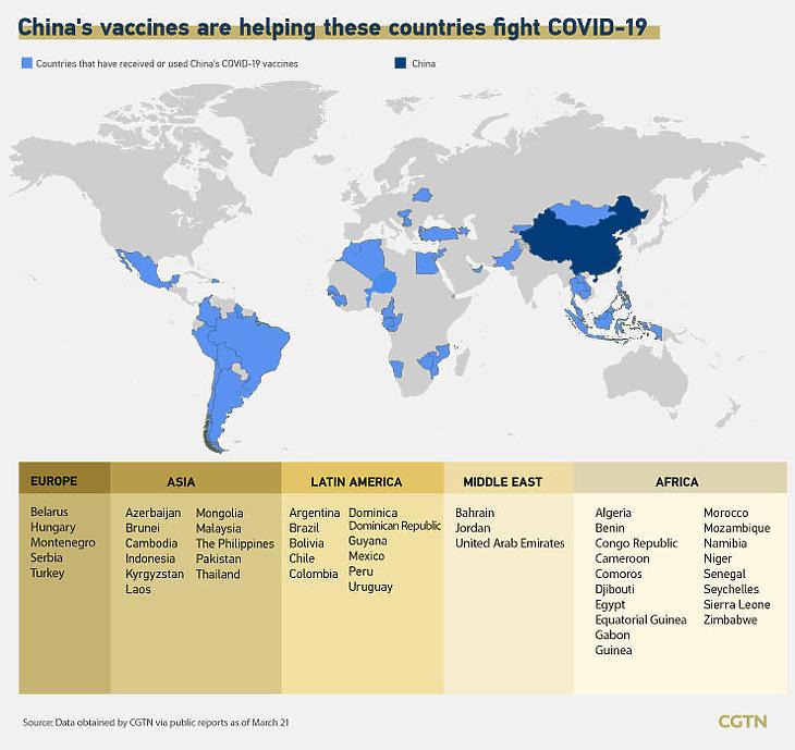 Ezekben az országokban alkalmazzák a kínai vakcinákat (Forrás: news.cgtn.com)