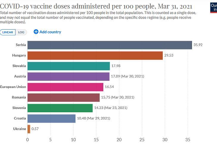 A beadott, koronavírus elleni oltások száma 100 lakosra vetítve. (Forrás: Our World in Data)