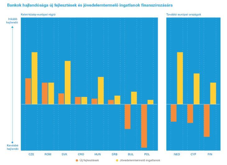 Az ingatlanfinanszírozási hajlandóság Európában (forrás:KPMG)