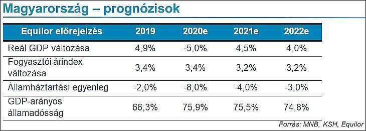 4. Ábra: Equilor-prognózisok Magyarországra, 1.