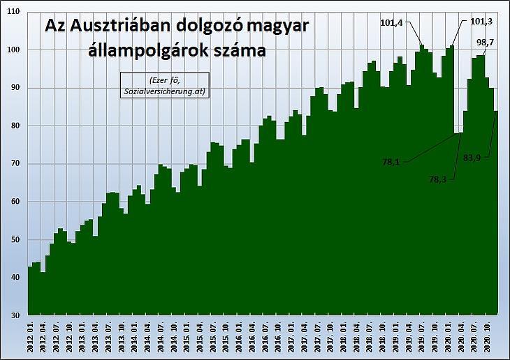 1. Grafikon: Az Ausztriában dolgozó magyar állampolgárok száma (Sozialversicherung.at)